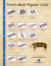 pork-chart